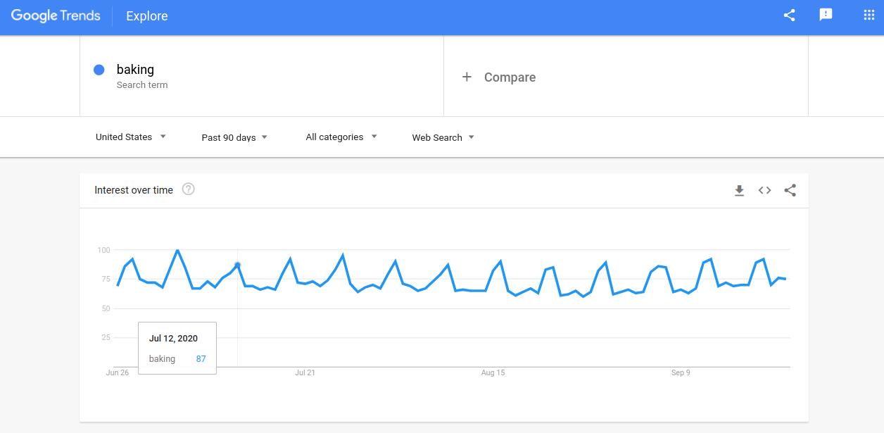 Google-trends-baking
